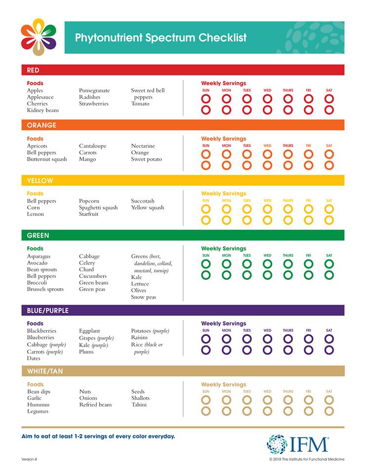 Phytonutrient Spectrum Checklist